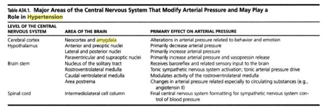 tabel SSP n tekanan darahB