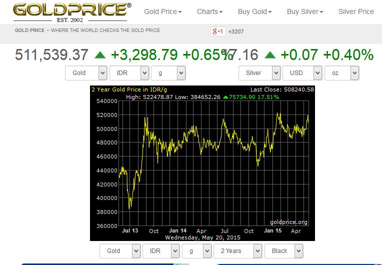 grafik harga emas rupiah g 2yr goldprice 200515 ce0e9de542