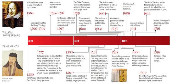sejarah Tang Xiansu_Shakespeare